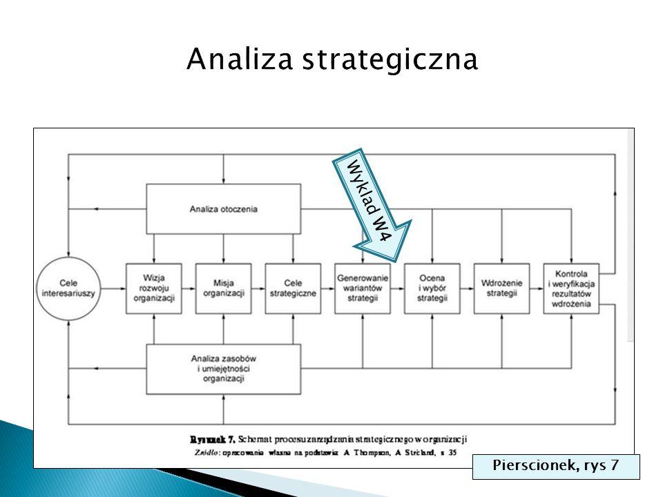 Analiza strategiczna Wyklad W4 Pierscionek, rys 7