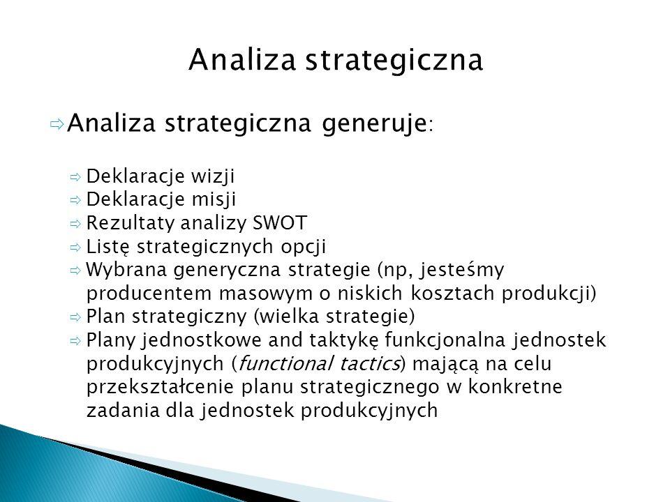 Analiza strategiczna Analiza strategiczna generuje: Deklaracje wizji