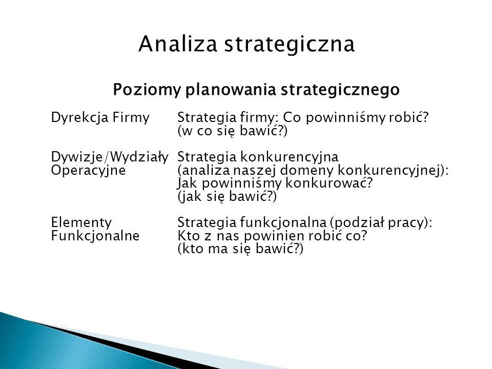 Poziomy planowania strategicznego