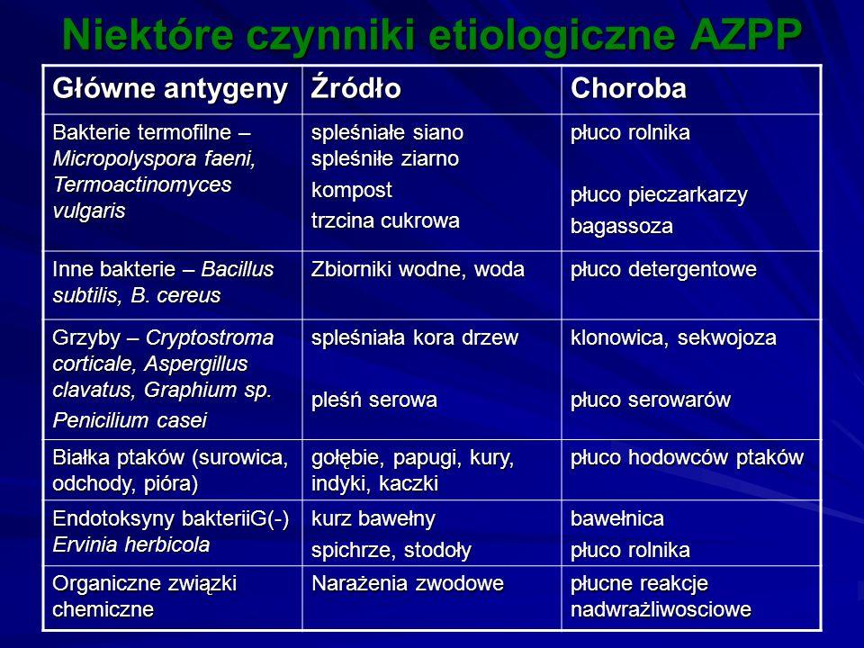 Niektóre czynniki etiologiczne AZPP