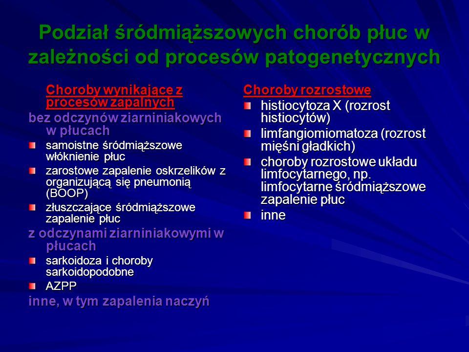 Podział śródmiąższowych chorób płuc w zależności od procesów patogenetycznych