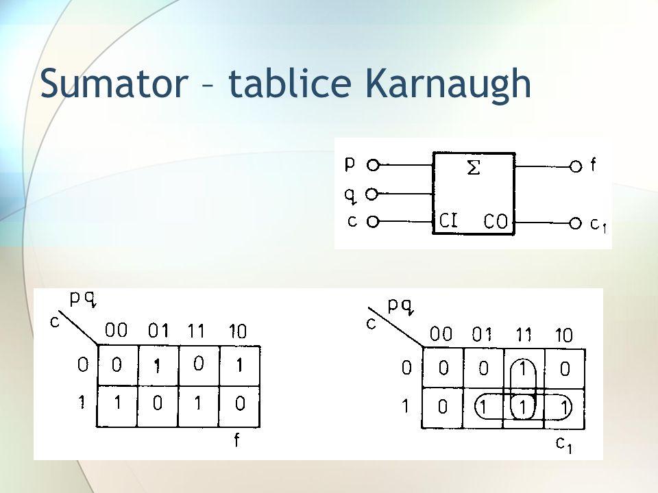 Sumator – tablice Karnaugh