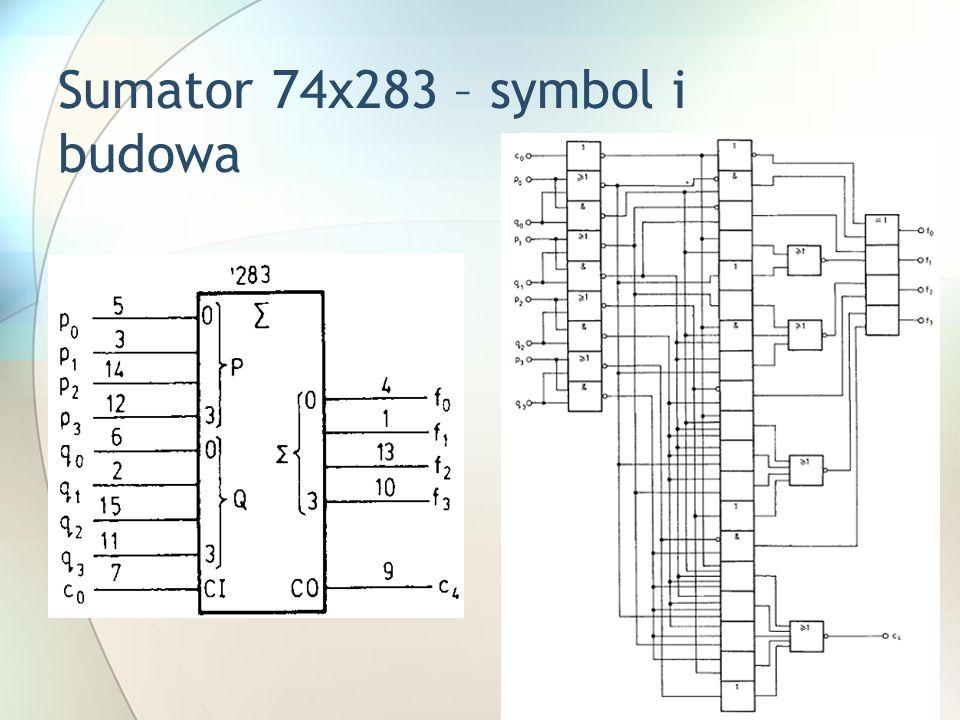 Sumator 74x283 – symbol i budowa