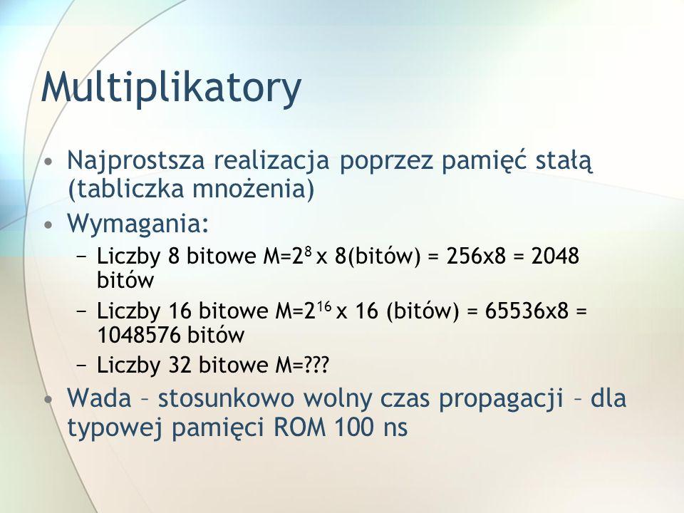 Multiplikatory Najprostsza realizacja poprzez pamięć stałą (tabliczka mnożenia) Wymagania: Liczby 8 bitowe M=28 x 8(bitów) = 256x8 = 2048 bitów.