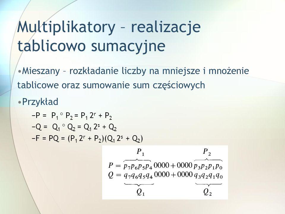 Multiplikatory – realizacje tablicowo sumacyjne