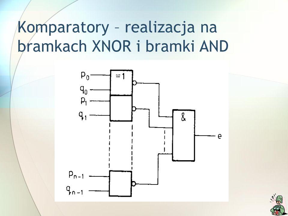Komparatory – realizacja na bramkach XNOR i bramki AND