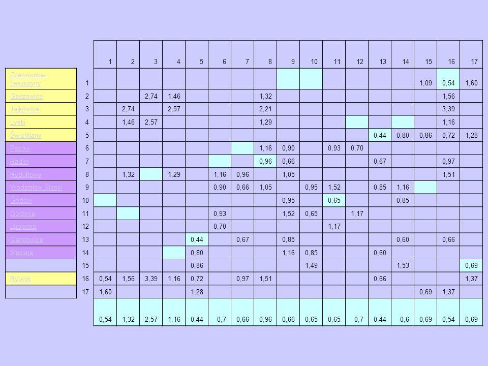 1 2. 3. 4. 5. 6. 7. 8. 9. 10. 11. 12. 13. 14. 15. 16. 17. Czerwionka-Leszczyny. 1,09.