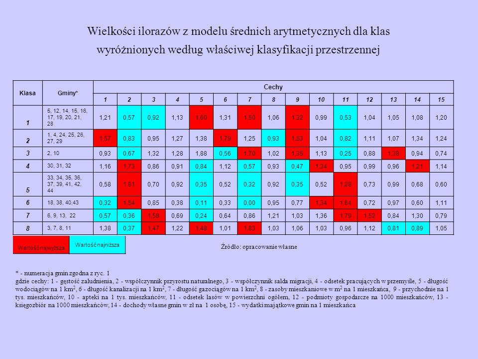 Wielkości ilorazów z modelu średnich arytmetycznych dla klas wyróżnionych według właściwej klasyfikacji przestrzennej