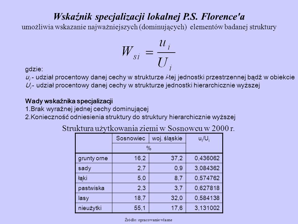 Wskaźnik specjalizacji lokalnej P.S. Florence a