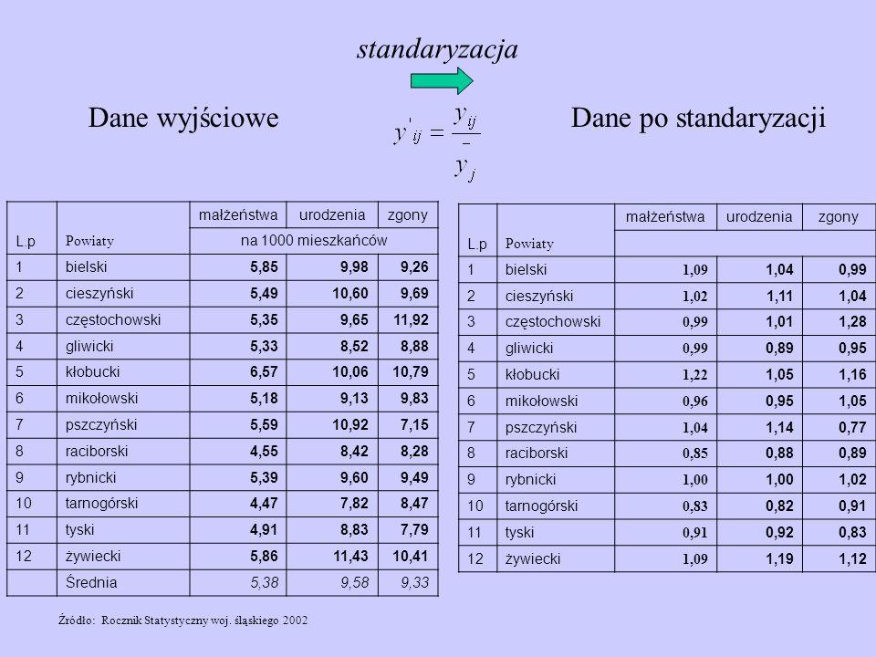 standaryzacja Dane wyjściowe Dane po standaryzacji L.p Powiaty
