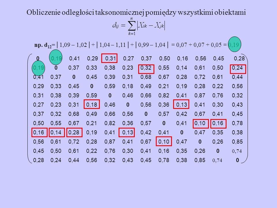 Obliczenie odległości taksonomicznej pomiędzy wszystkimi obiektami