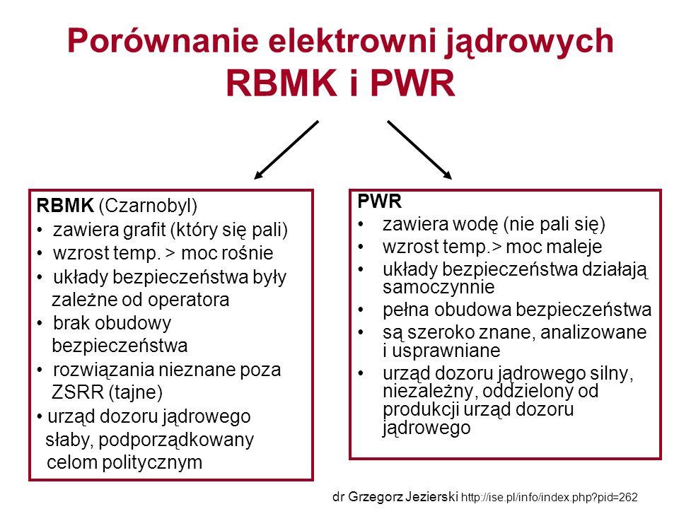 Porównanie elektrowni jądrowych RBMK i PWR