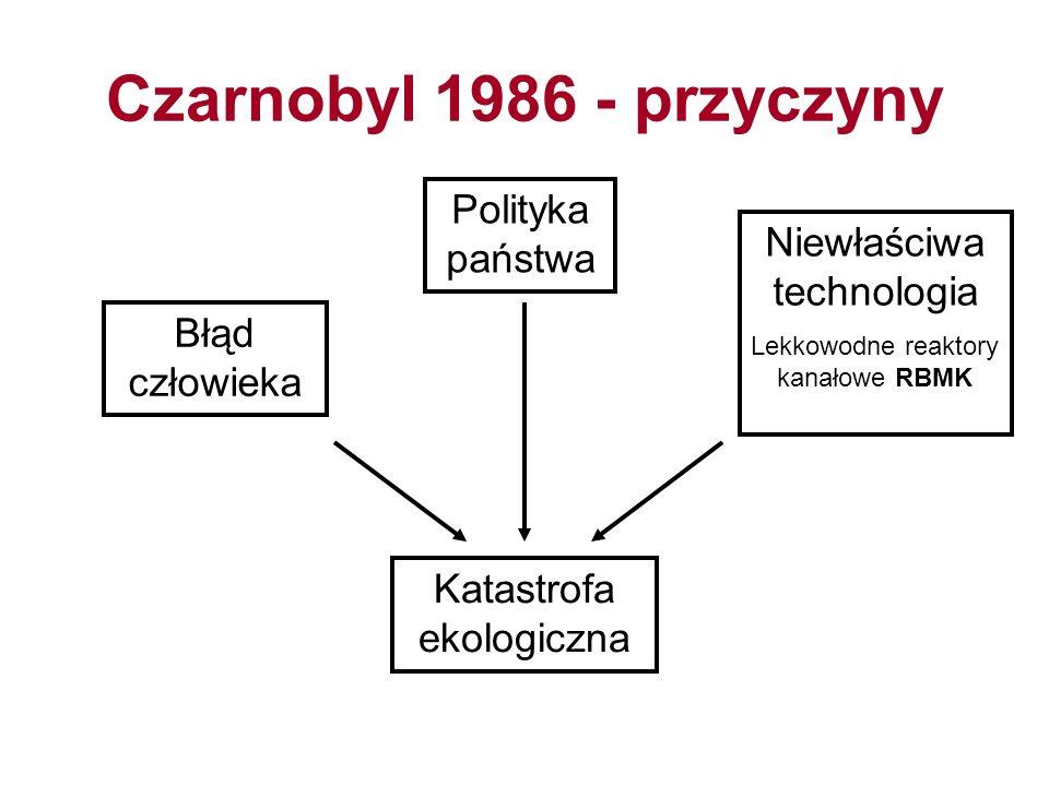 Czarnobyl 1986 - przyczyny Polityka państwa Niewłaściwa technologia
