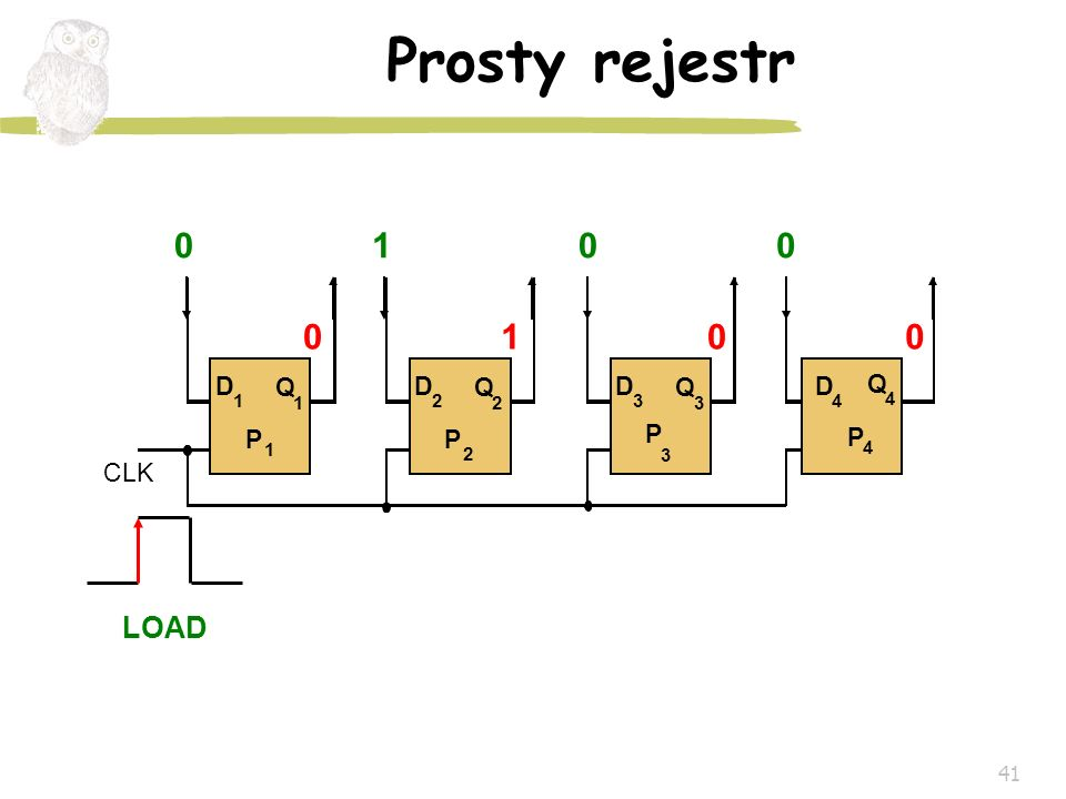 Prosty rejestr CLK P 1 2 3 4 D Q LOAD