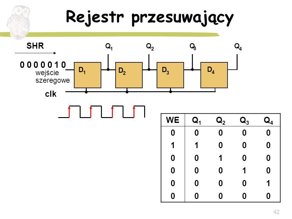 Rejestr przesuwający SHR clk WE Q1 Q2 Q3 Q4 1 Q D wejście szeregowe 1