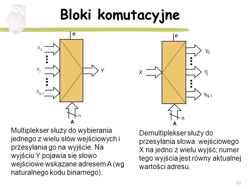 Bloki komutacyjne X. j. N-1. Y. n. A. e. Y. j. N. - 1. n. A. e. X.
