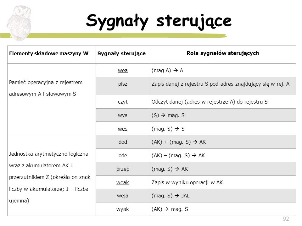 Rola sygnałów sterujących