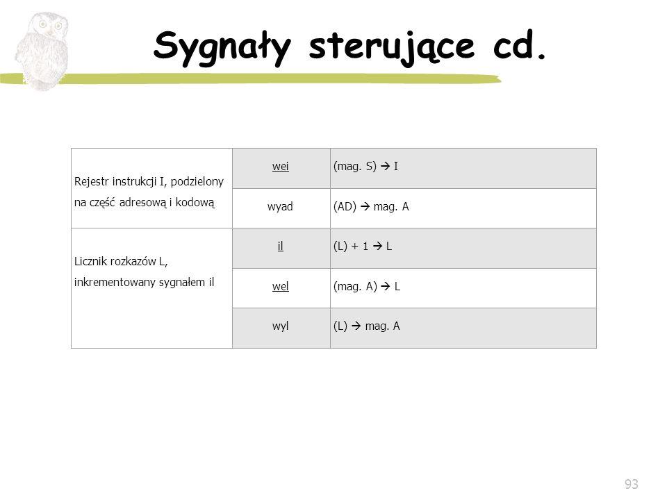 Sygnały sterujące cd. Rejestr instrukcji I, podzielony na część adresową i kodową. wei. (mag. S)  I.