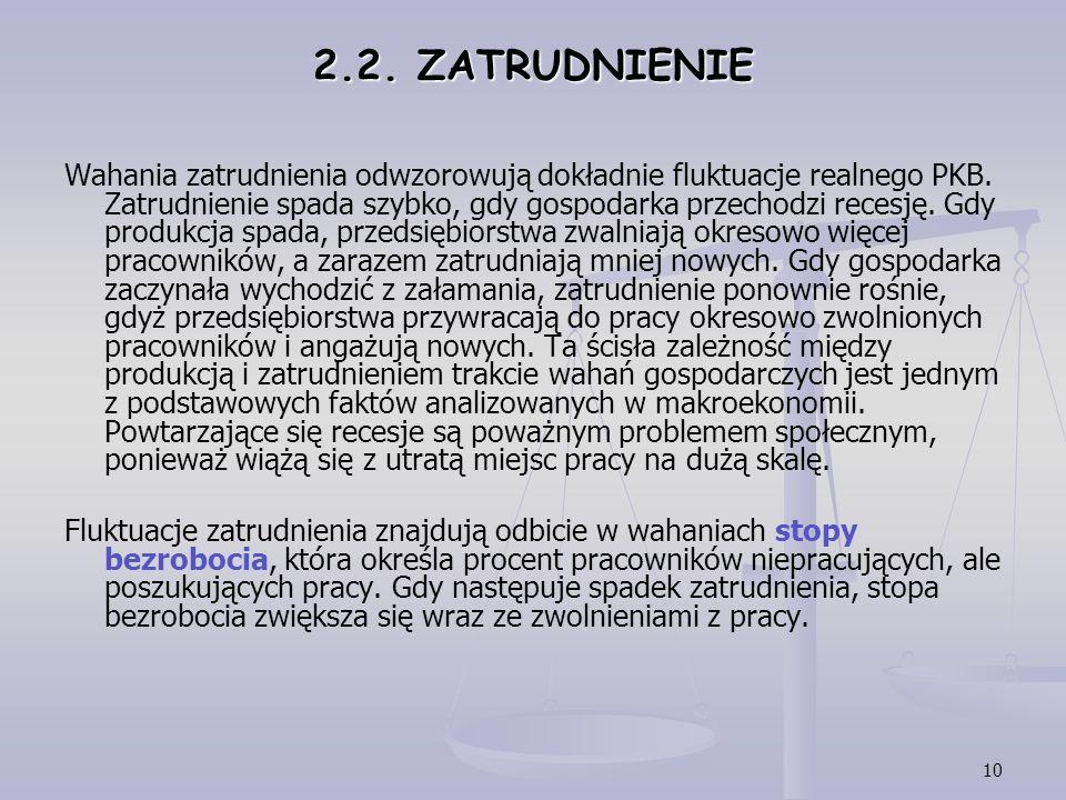 2.2. ZATRUDNIENIE