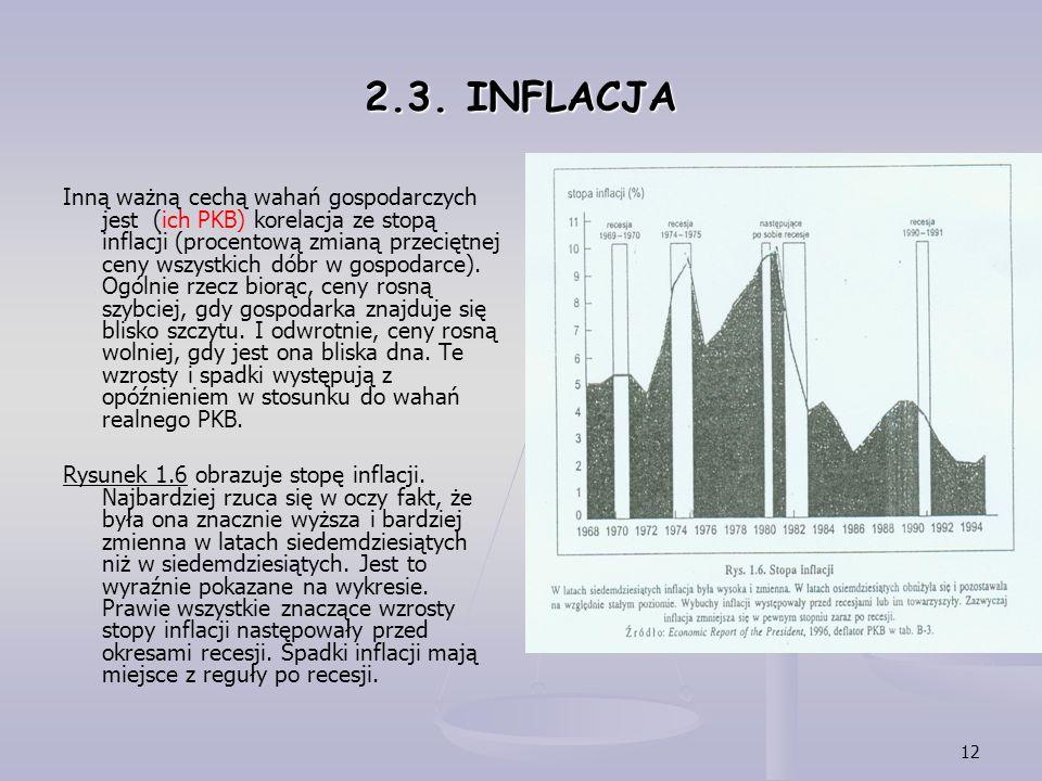 2.3. INFLACJA