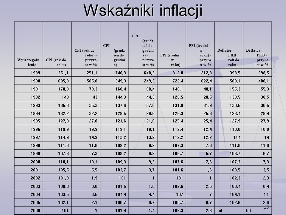 Wskaźniki inflacji Wyszczególnienie CPI (rok do roku)