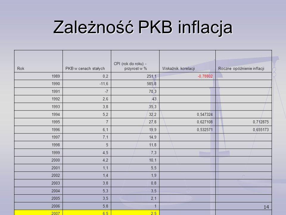 Zależność PKB inflacja