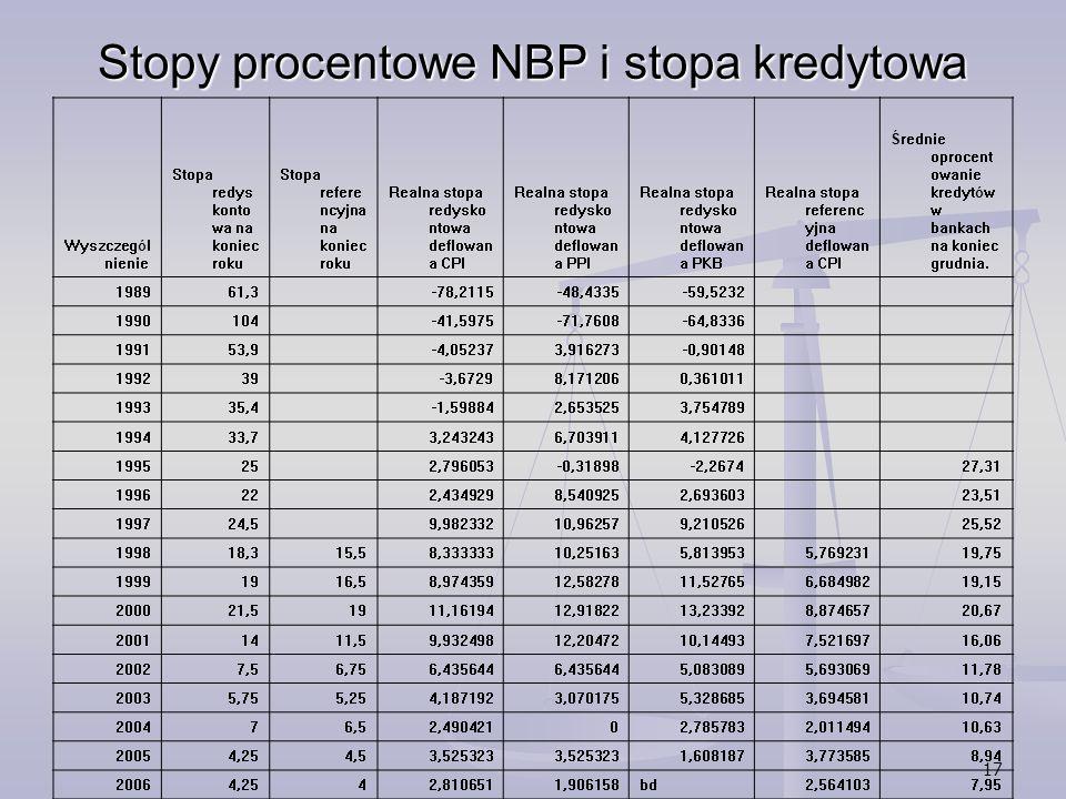 Stopy procentowe NBP i stopa kredytowa