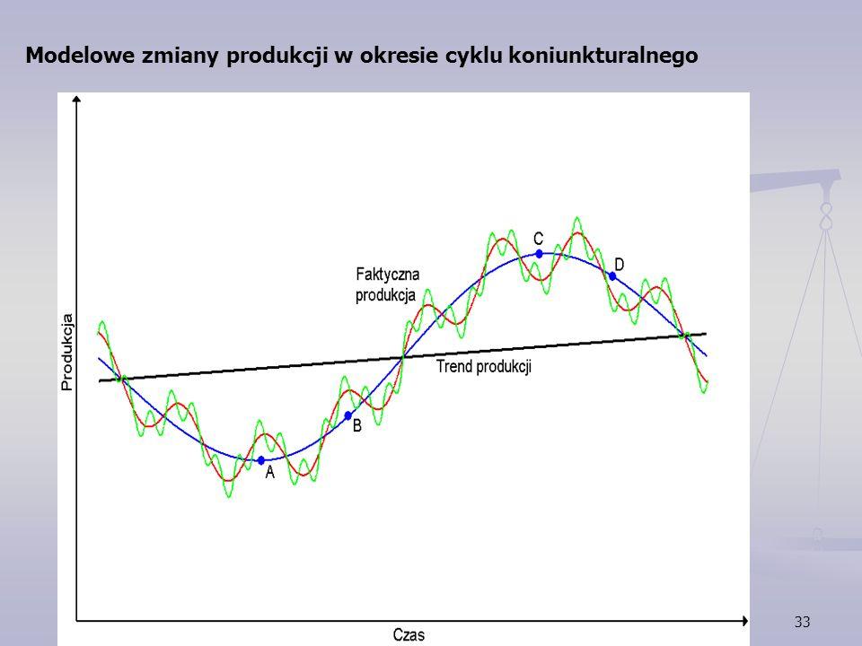 Modelowe zmiany produkcji w okresie cyklu koniunkturalnego