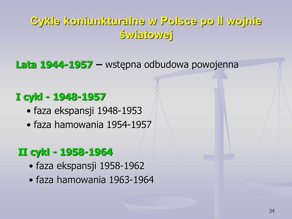 Cykle koniunkturalne w Polsce po II wojnie światowej