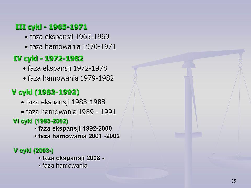 III cykl - 1965-1971 • faza ekspansji 1965-1969