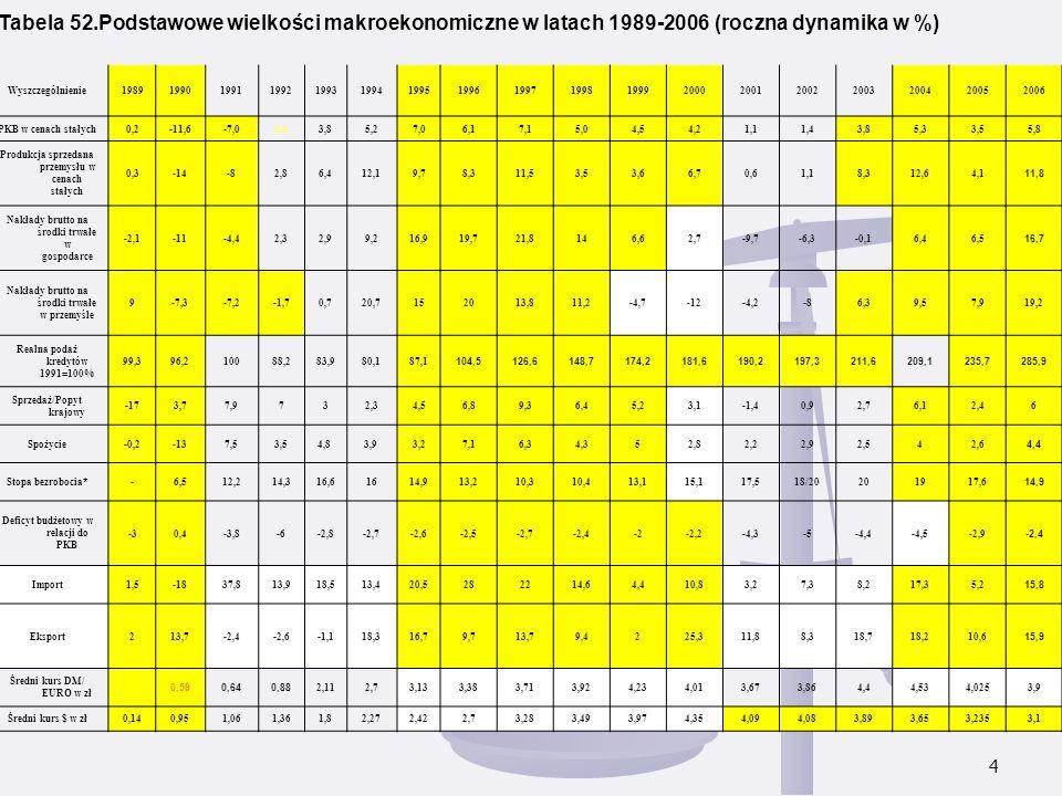 Tabela 52.Podstawowe wielkości makroekonomiczne w latach 1989-2006 (roczna dynamika w %)