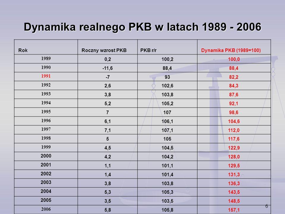 Dynamika realnego PKB w latach 1989 - 2006