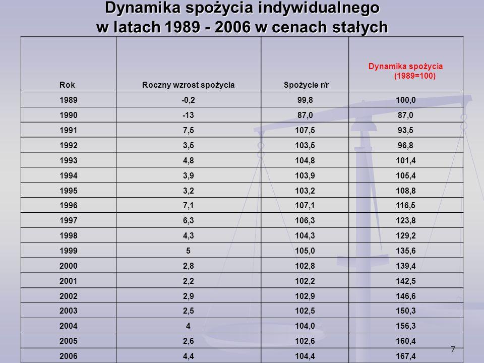 Dynamika spożycia indywidualnego w latach 1989 - 2006 w cenach stałych