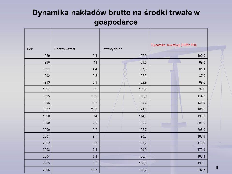 Dynamika nakładów brutto na środki trwałe w gospodarce