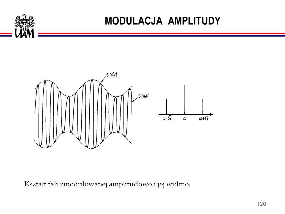 MODULACJA AMPLITUDY Kształt fali zmodulowanej amplitudowo i jej widmo.