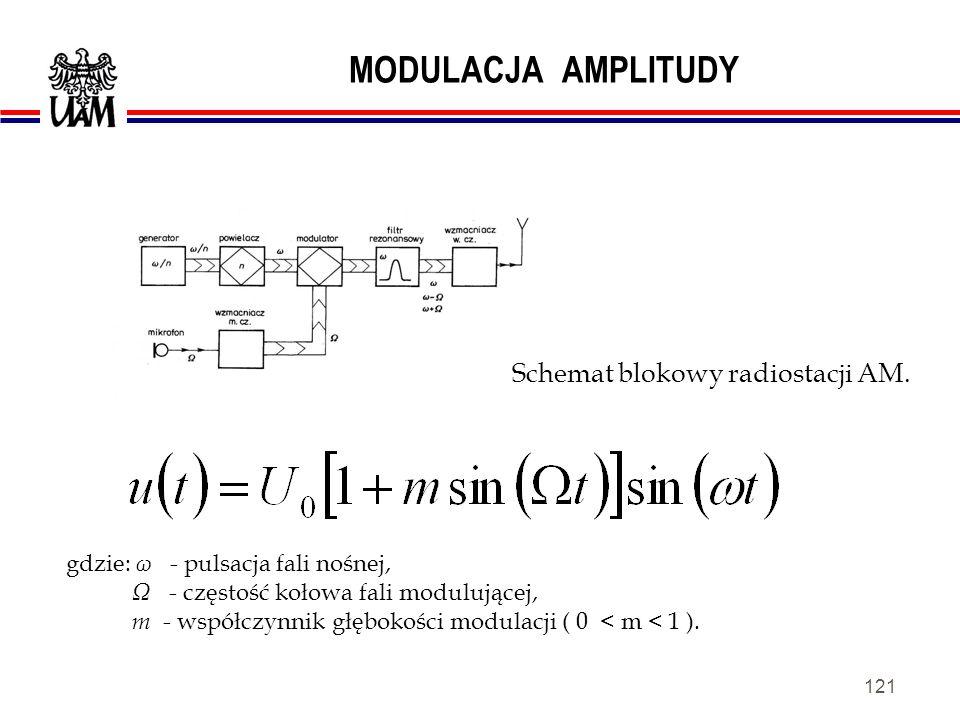 MODULACJA AMPLITUDY Schemat blokowy radiostacji AM.