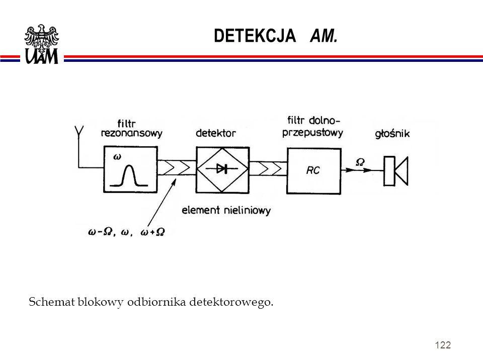 DETEKCJA AM. Schemat blokowy odbiornika detektorowego.