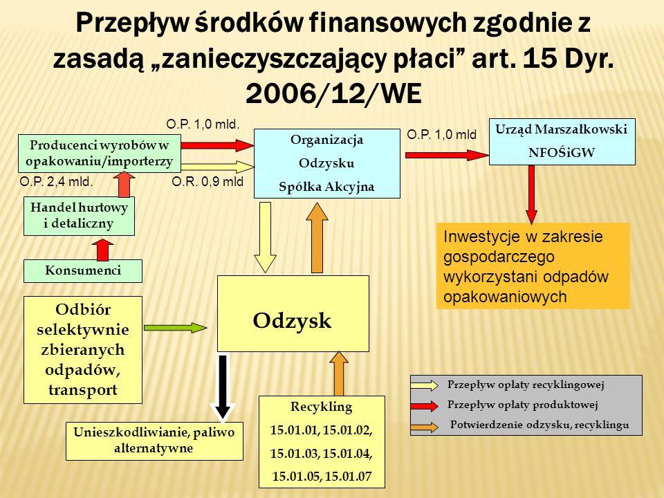 """Przepływ środków finansowych zgodnie z zasadą """"zanieczyszczający płaci art. 15 Dyr. 2006/12/WE"""