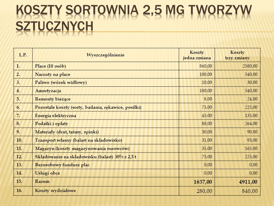 Koszty sortownia 2,5 Mg tworzyw sztucznych