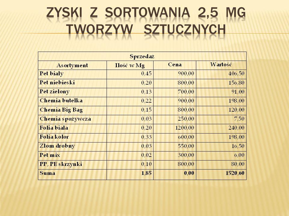 Zyski z sortowania 2,5 Mg twORZYW sztucznych