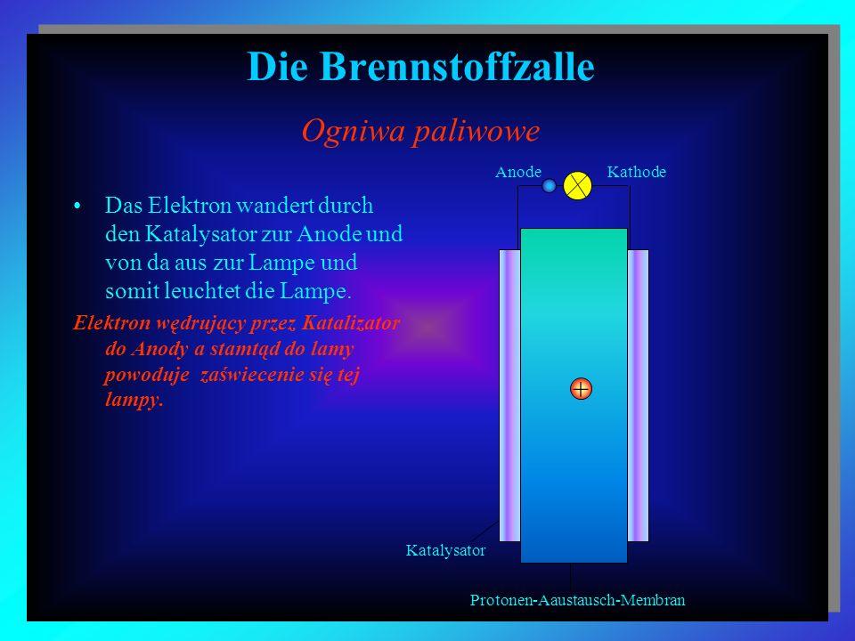 Die Brennstoffzalle Ogniwa paliwowe