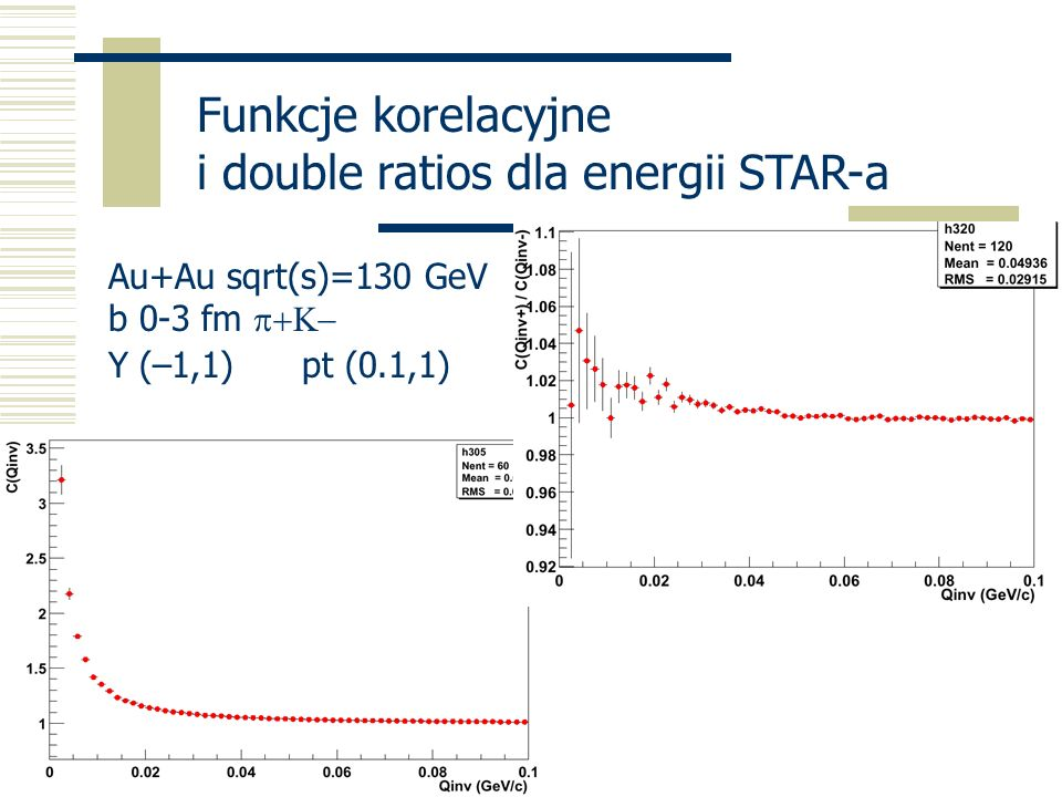 i double ratios dla energii STAR-a