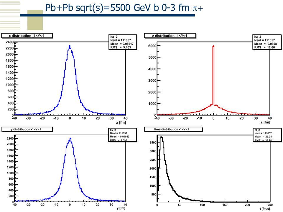 Pb+Pb sqrt(s)=5500 GeV b 0-3 fm p+