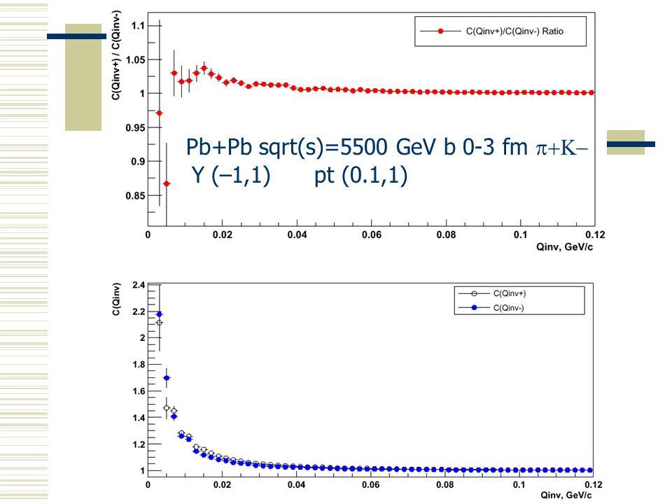 Pb+Pb sqrt(s)=5500 GeV b 0-3 fm p+K-