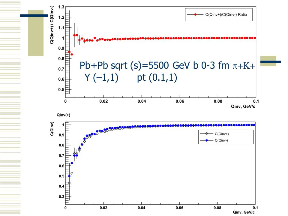 Pb+Pb sqrt (s)=5500 GeV b 0-3 fm p+K+