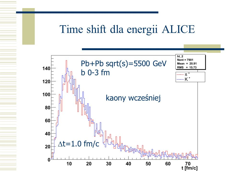 Time shift dla energii ALICE