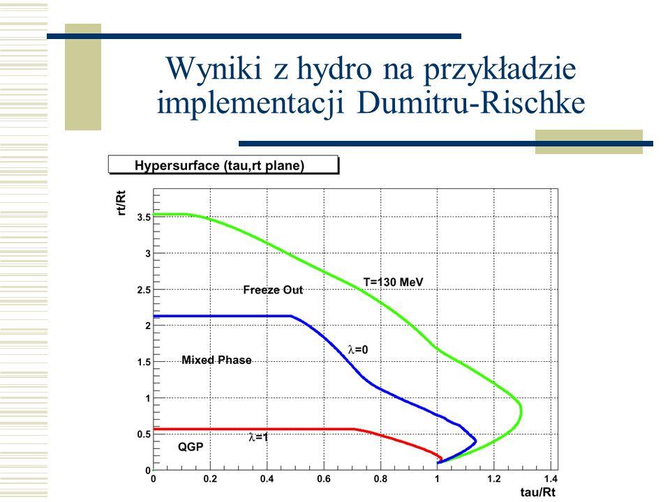 Wyniki z hydro na przykładzie implementacji Dumitru-Rischke