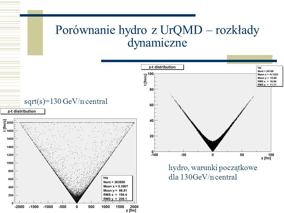 Porównanie hydro z UrQMD – rozkłady dynamiczne