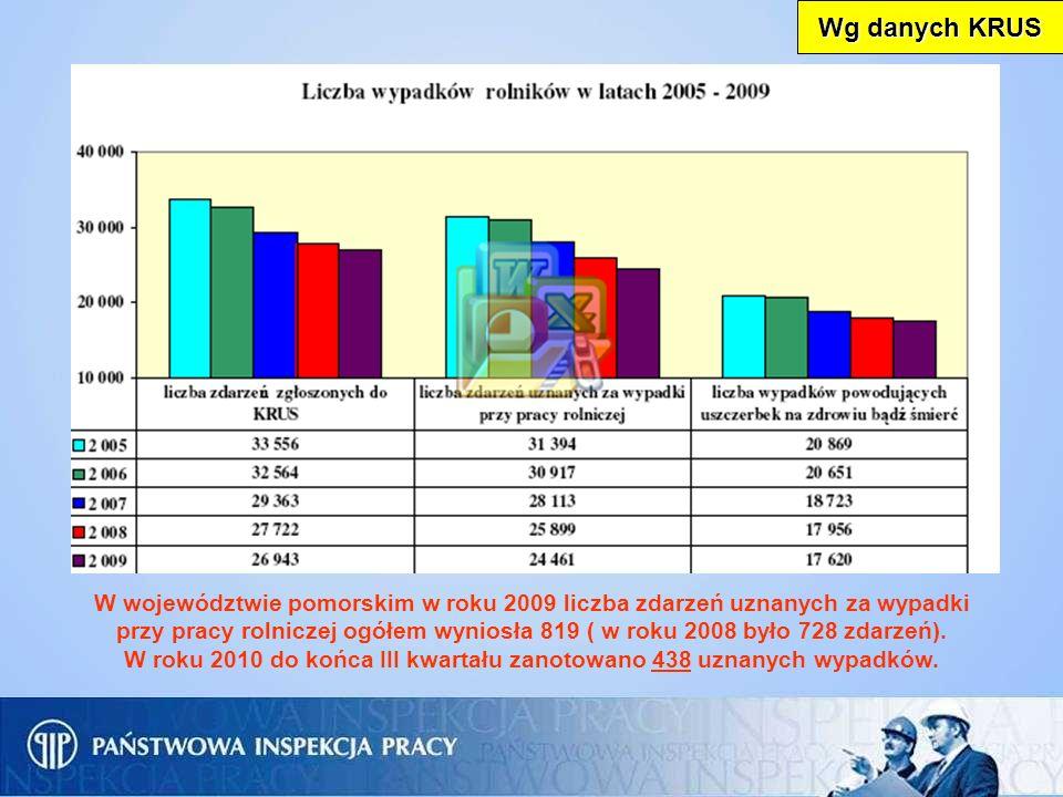 Wg danych KRUS W województwie pomorskim w roku 2009 liczba zdarzeń uznanych za wypadki.