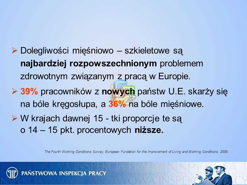 Dolegliwości mięśniowo – szkieletowe są najbardziej rozpowszechnionym problemem zdrowotnym związanym z pracą w Europie.